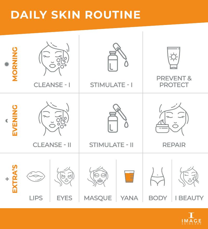 IMAGE Skincare Your Daily Skincare Routine schema